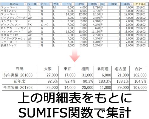 事例)明細からSUMIFS関数で集計